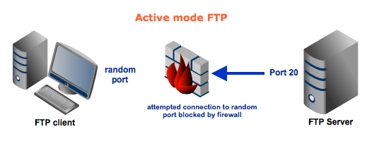 active ftp with firewall resized 600