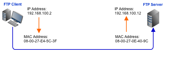 ARP IP MAC address resized 600