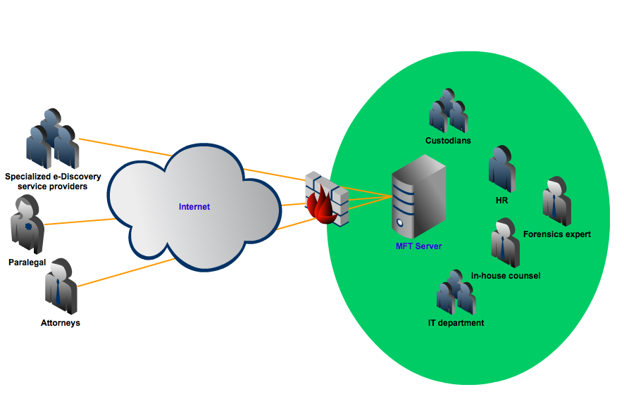 company network ediscovery