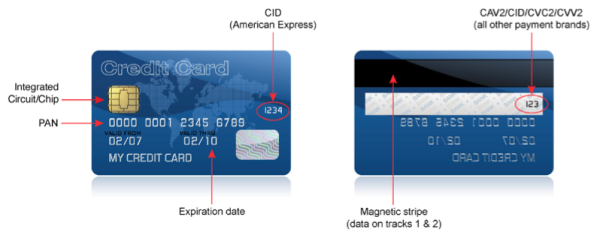 credit card data covered by pci dss resized 600