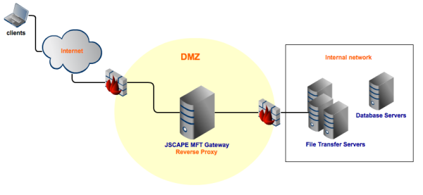 DMZ with reverse proxy resized 600
