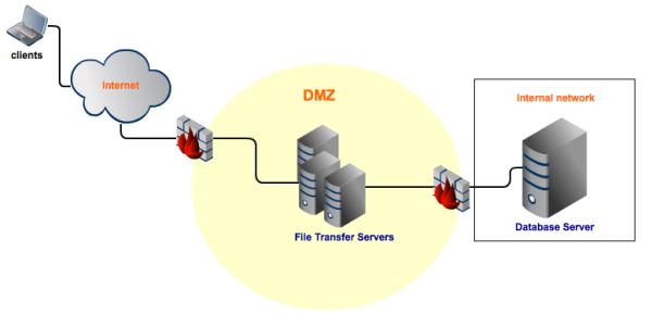 DMZ without reverse proxy resized 600
