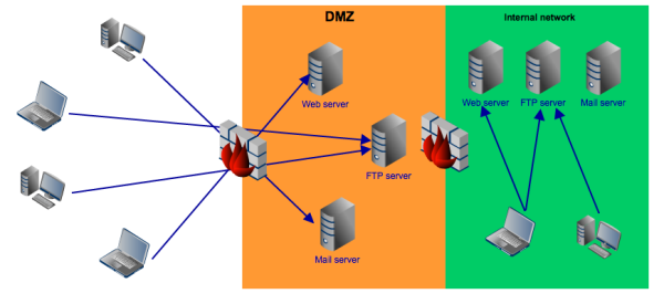 Securing Network Services with a Reverse Proxy  Internal Network
