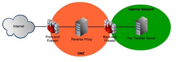 dual firewall architecture resized 600