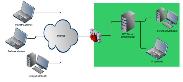 file transfer server for ediscovery