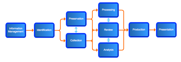 ediscovery process resized 600
