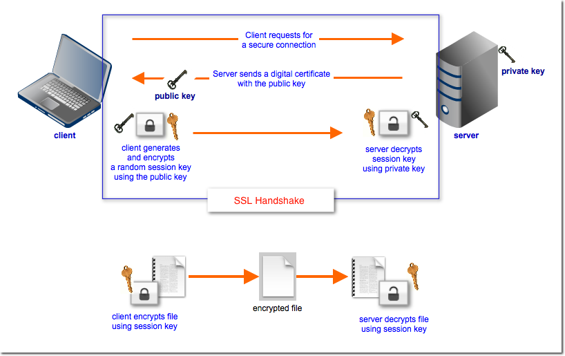 encrypted file transfer SSL Handshake