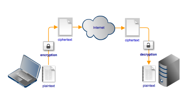 SFTP encrypted file transfer