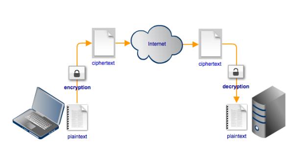 encrypted file transfer
