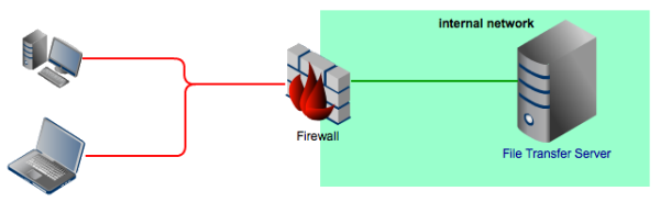 firewall and file transfer server resized 600