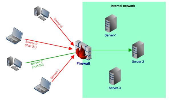 firewall internal network resized 600