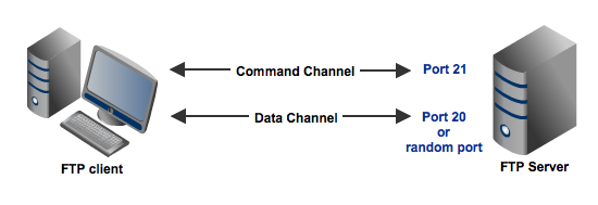 FTP command and data channels resized 600