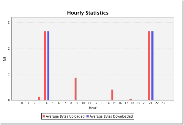 hourly statistics resized 600