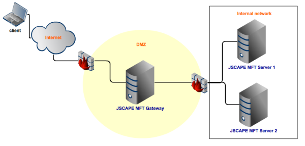 enterprise file transfer