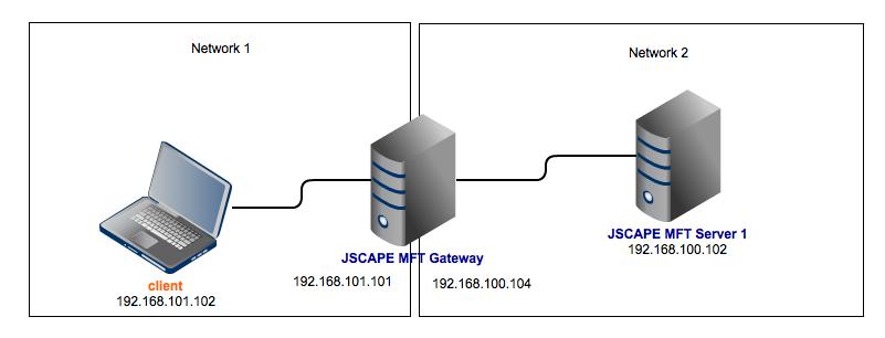 JSCAPE MFT Gateway Reverse Proxy
