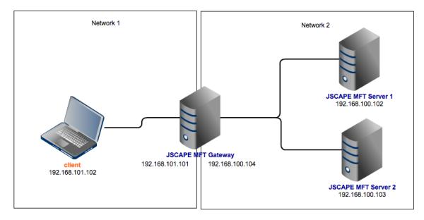 high availability ftp server configuration