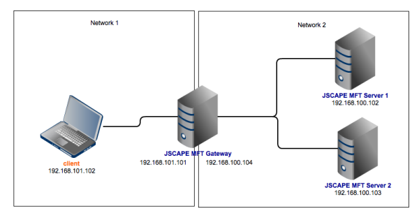 high availability ftp server configuration