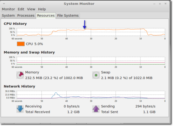 linux system monitor load tester 100 users with pgp resized 600