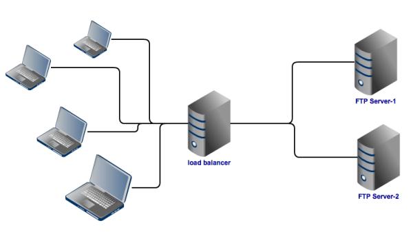 load balancing ftp