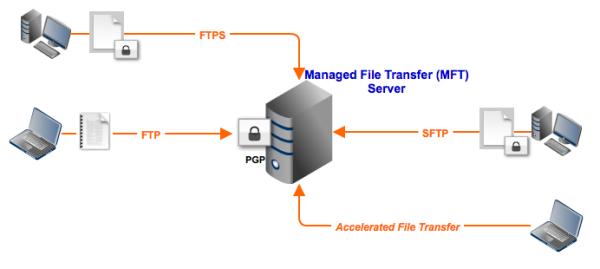 managed file transfer server resized 600