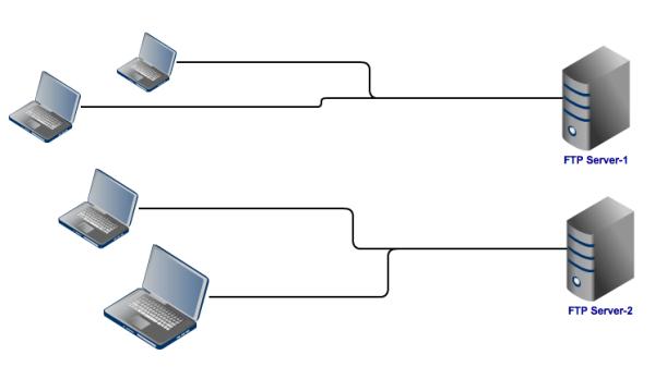 not load balancing ftp