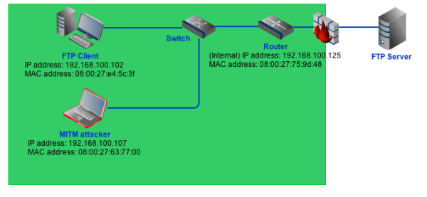 packet sniffing experiment network configuration resized 600