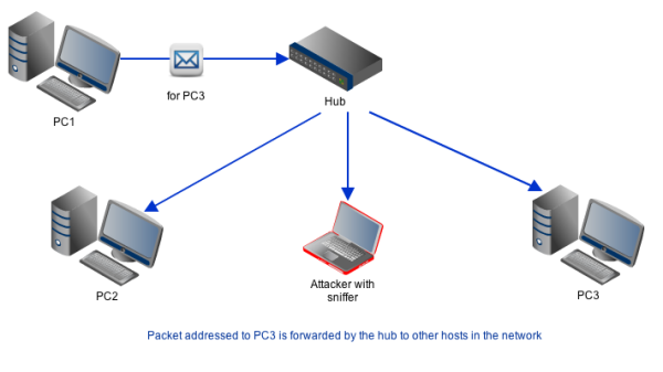 packet sniffing in a hub resized 600