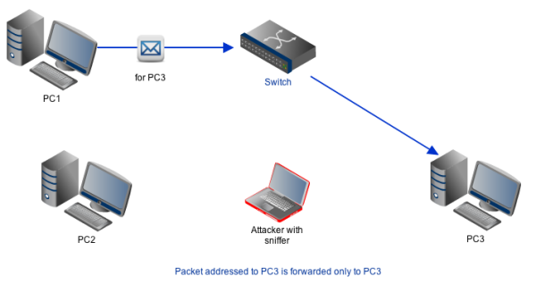 packet sniffing on a switch network resized 600