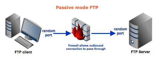 passive ftp with firewall resized 600