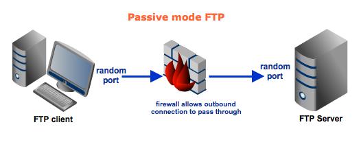 Active v s  Passive FTP Simplified - Understanding FTP Ports