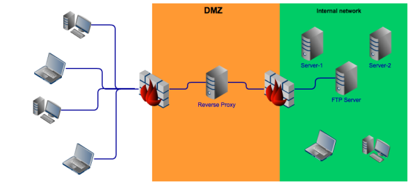 ideal traffic through reverse proxy
