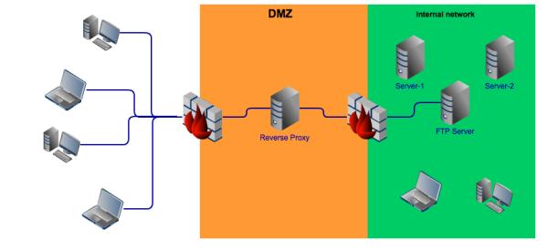 Reverse Proxy in DMZ resized 600