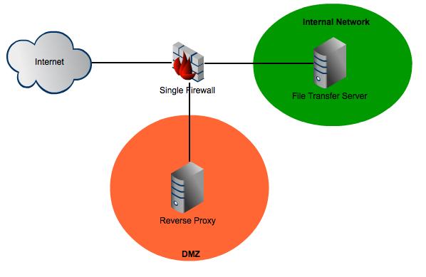 single firewall architecture resized 600