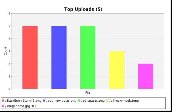 top uploads resized 600