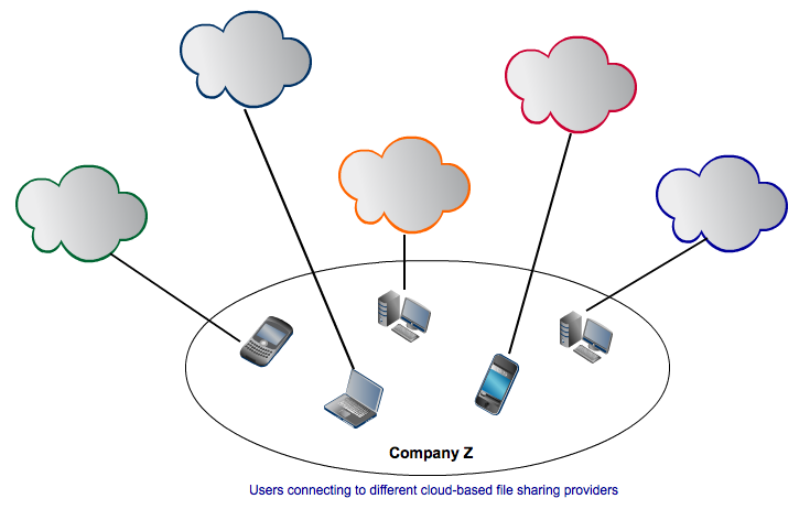 ediscovery and online file sharing
