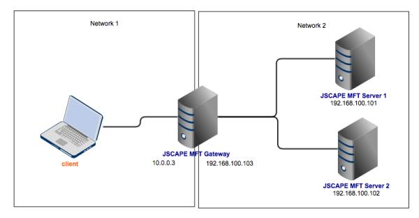 jscape mft gateway v3 with load balancing resized 600