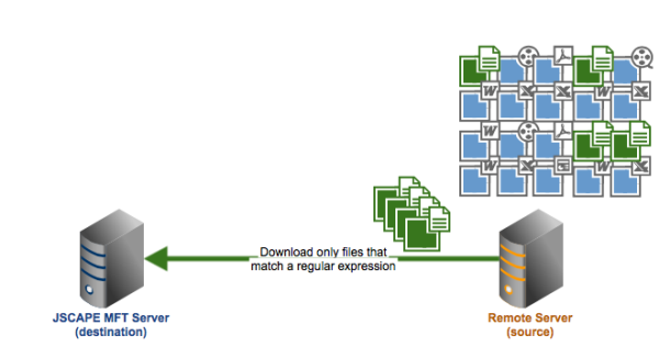 scheduling automated file transfers regex resized 600