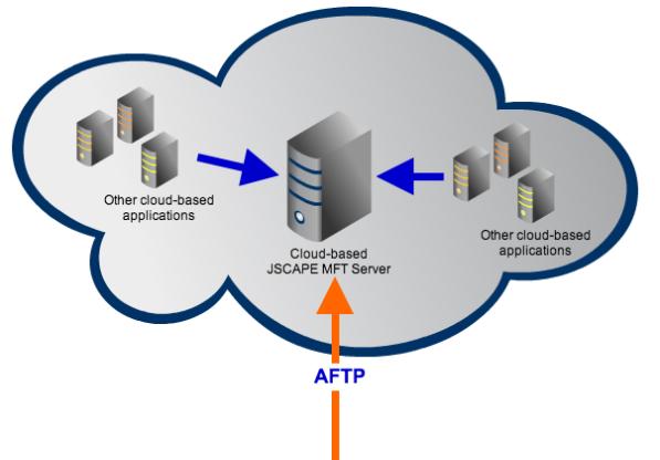 cloud big data aftp resized 600