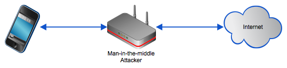 phone man in the middle attack