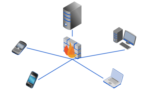 mft server mobile file storage