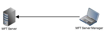 remote mft server manager resized 600