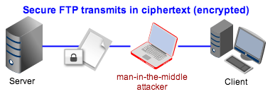 Secure FTP transmits in ciphertext