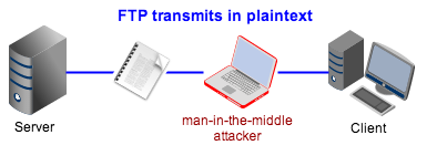 man in the middle attack ftp