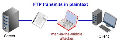 FTP transmits in plaintext