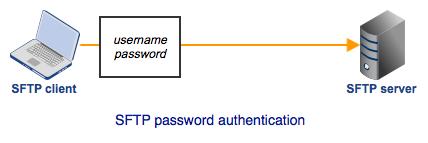 sftp_password_authentication