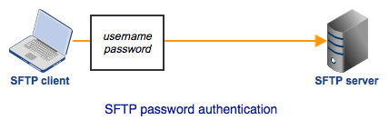 sftp_password_authentication