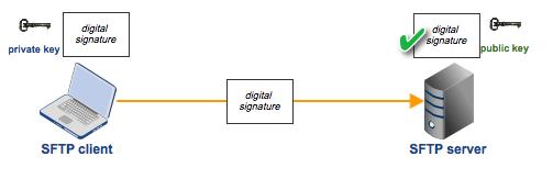 sftp-public-key-authentication