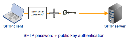 sftp_2_factor_authentication
