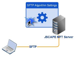 sftp_algorithms