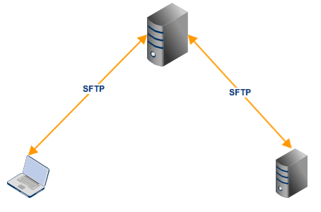 sftp_use_cases